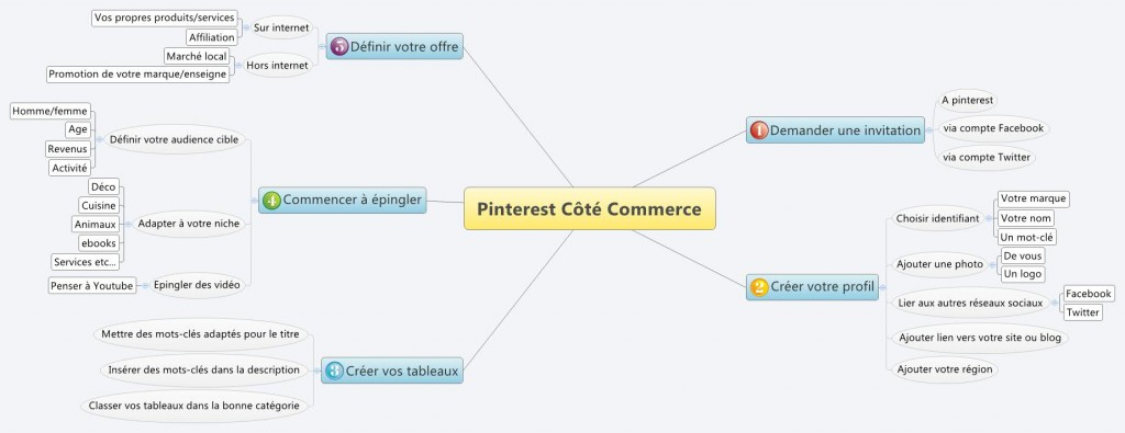 Comment utiliser Pinterest pour le commerce et le marketing