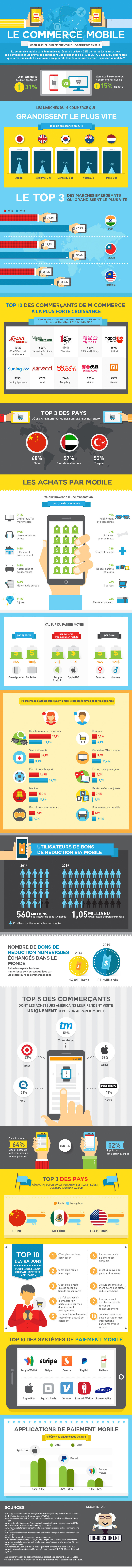 commerce mobile infographie