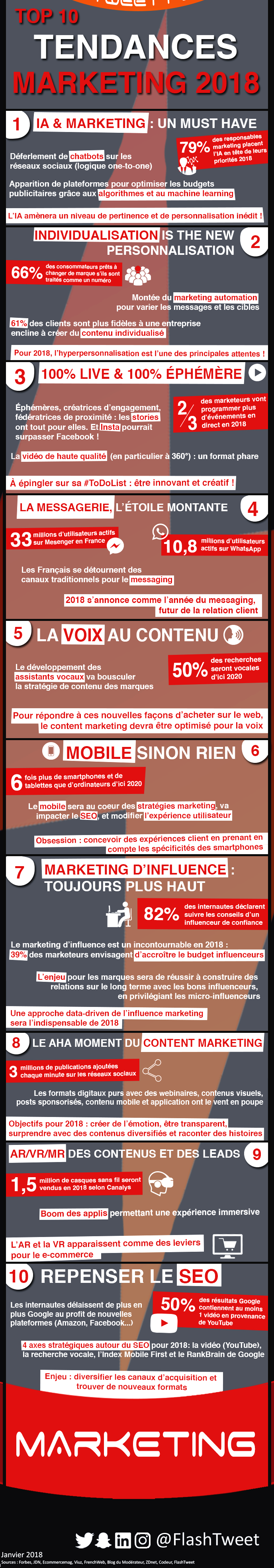plan de marketing top tendances 2018